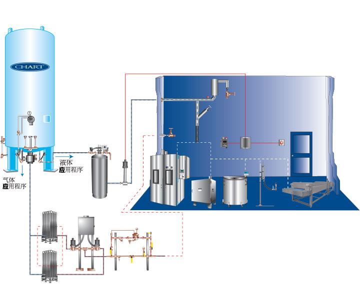 氮系统图示